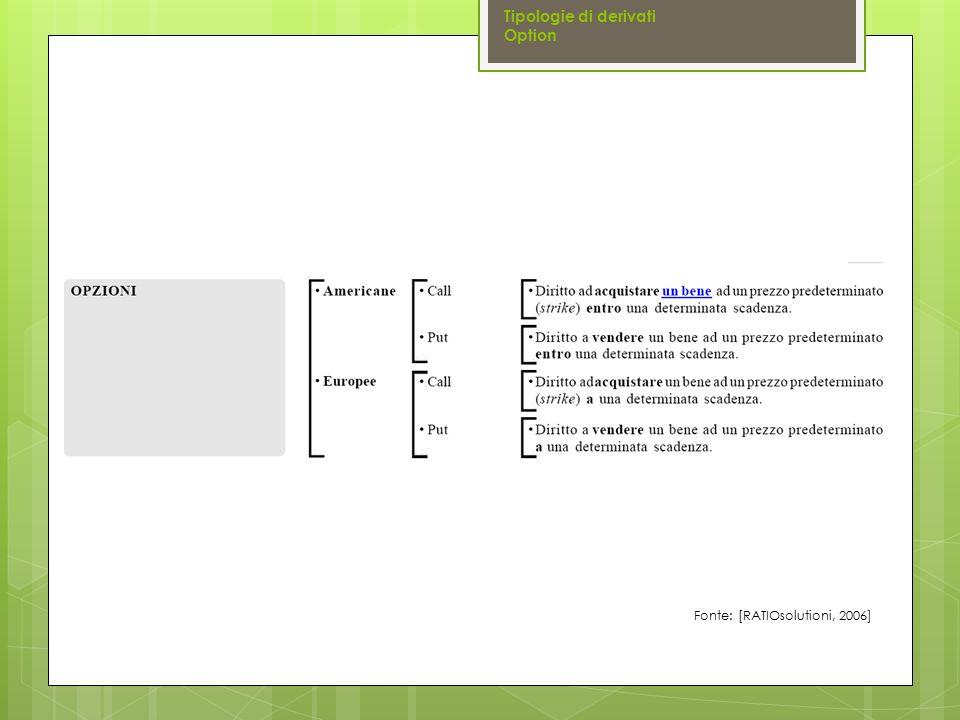 Tipologie di derivati Option Fonte: [RATIOsolutioni, 2006]